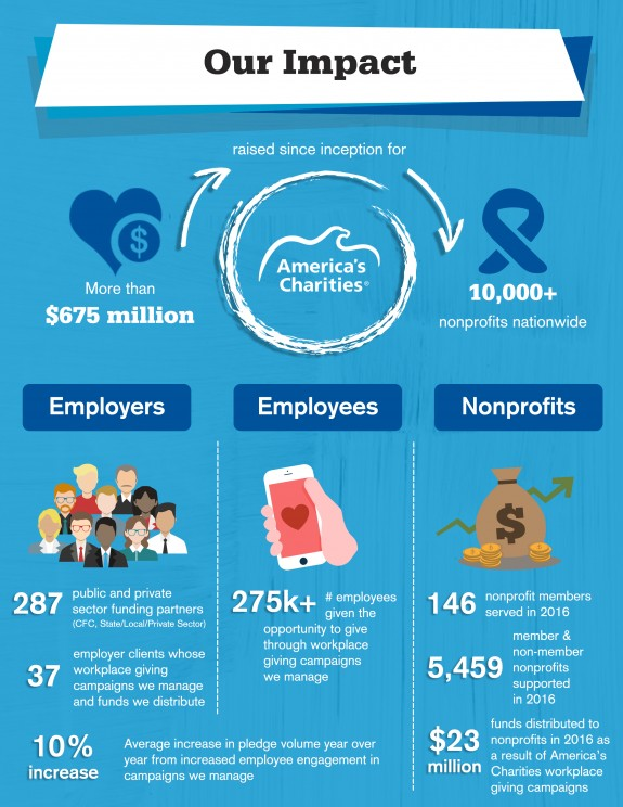 America's Charities workplace giving impact