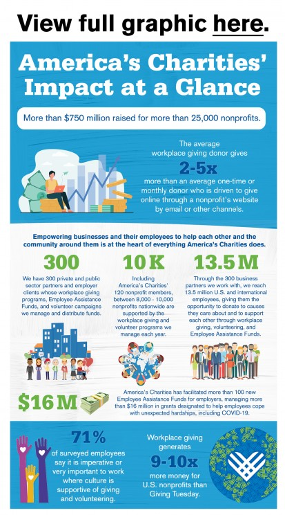 Giving Tuesday 2020 impact at a glance