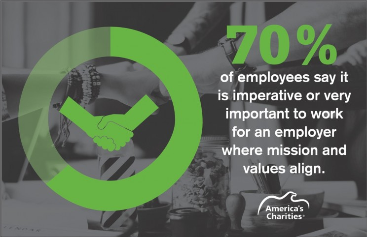 According to America's Charities, 70% said they want to work for a company whose mission and value align with their own.