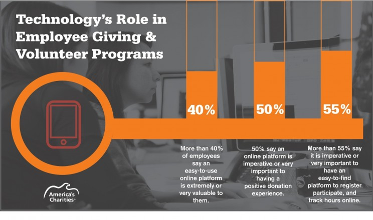 America's Charities Snapshot Research_Technology's Role in Employee Giving and Volunteering