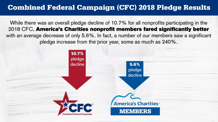 2018 CFC Results: America's Charities Nonprofit Members Outperform Overall Results