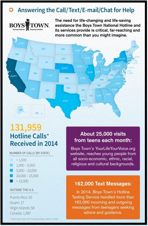 Boys Town Hotline Impact