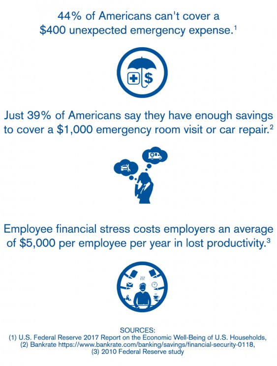 Employee Assistance Funds - employee stress productivity statistics