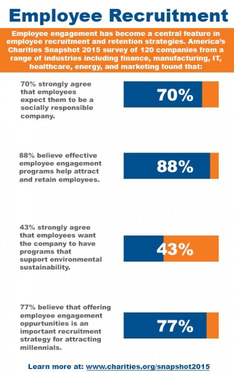 Employee recruitment trends from Snapshot 2015