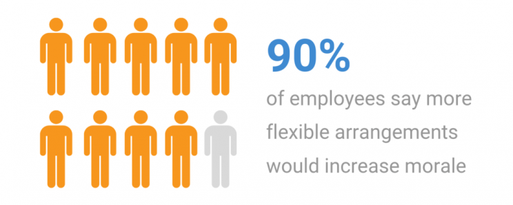 Encourage Flexibility Statistic - RingCentral US Blog Post