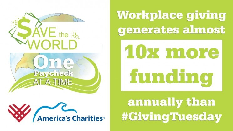 Workplace giving generates 10x more funding annually than Giving Tuesday