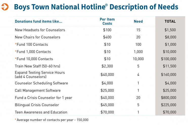 Boys Town National Hotline Description of Needs and Costs