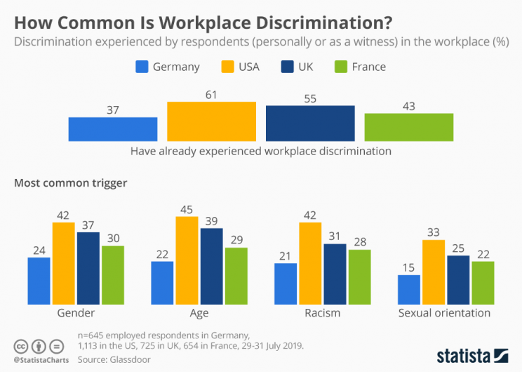 How common is work discrimination?