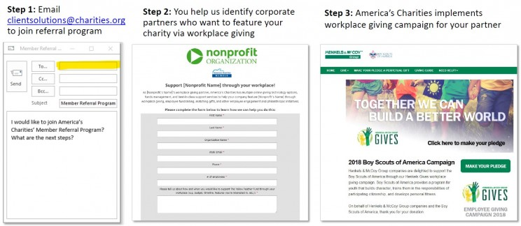 America's Charities Member Referral Program