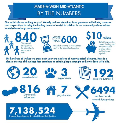 Make-a-Wish Mid-Atlantic impact infographic