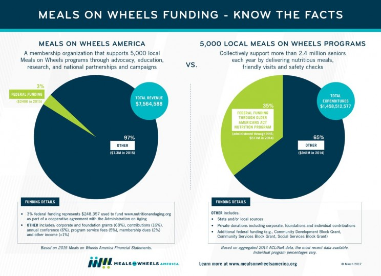 Meals on Wheels Budget Blueprint facts and stats