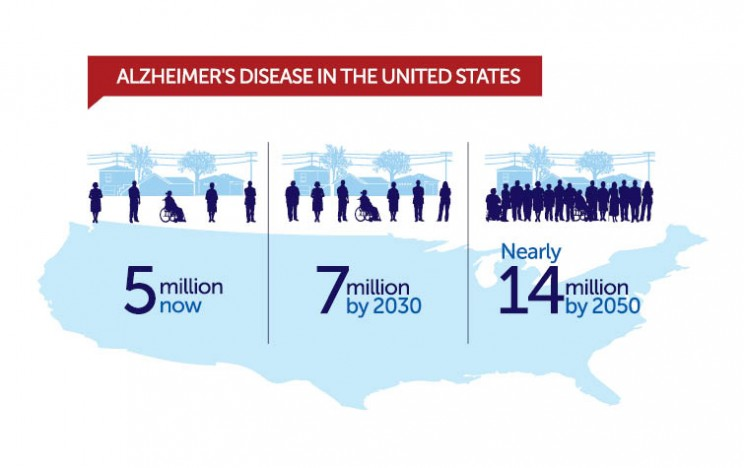 Alzheimer's Disease Research