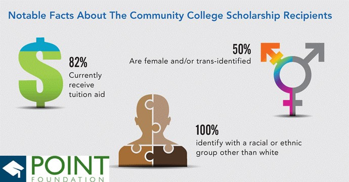 Point Foundation college inforgraphic