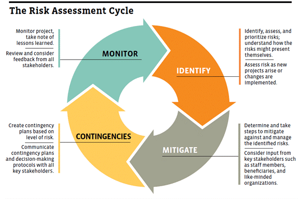 The Risk Assessment Cycle