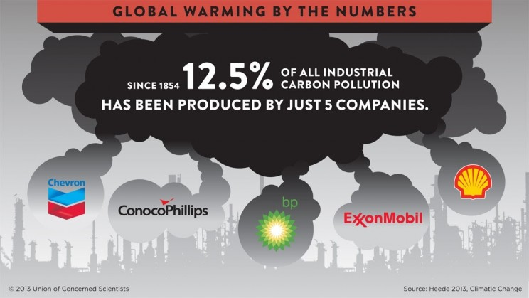 SMEs and CSR - global warming by the numbers