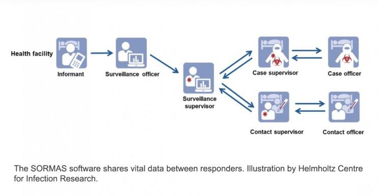 The SORMAS software shares vital data between responders.