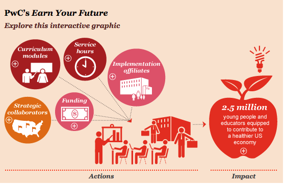PwC Earn Your Future