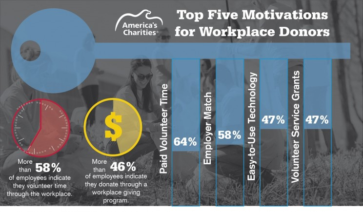 America's Charities Snapshot Employee Donor Research - Top 5 Motivations