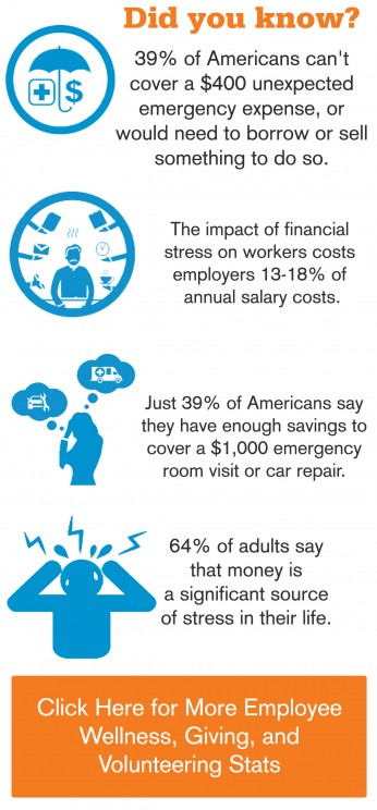Employee Wellness and Financial Hardships Stress Statistics Facts