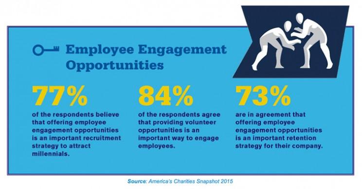 Employee Engagement Opportunities Snapshot Infographic