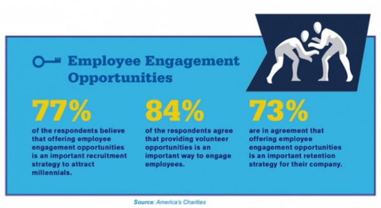 Take Employee Engagement to the MAT - Employee Engagement Opportunities - America's Charities Snapshot Employer Research Statistics