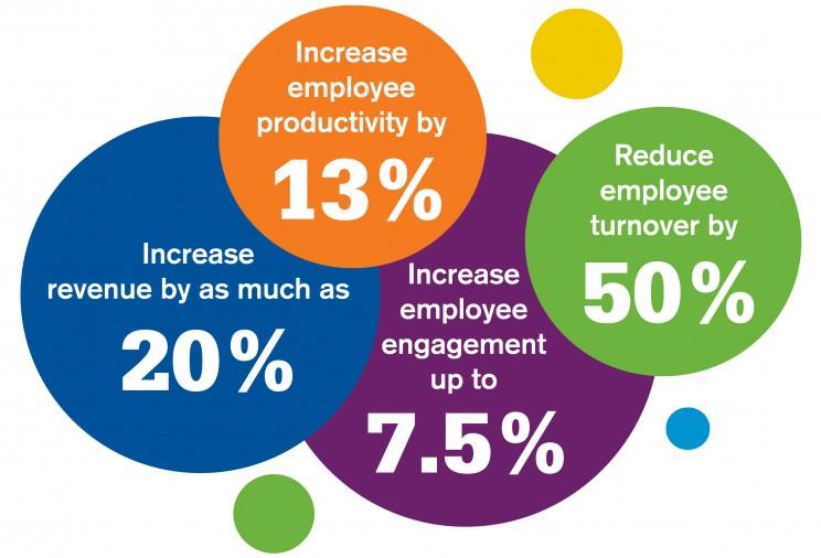 Employee Engagement & CSR