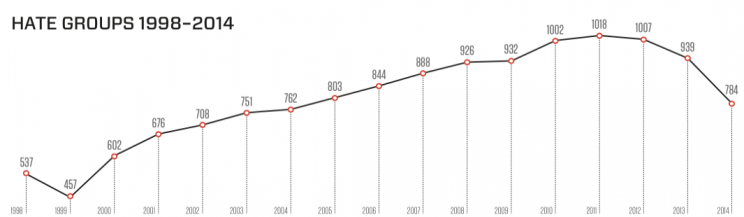 SPLC Hate Group Graph