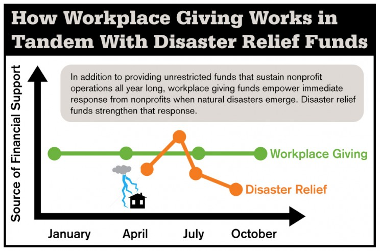 Workplace Giving and Disaster Relief