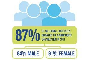 Volunteer Opportunities Help Employers Attract Talent, Report Says