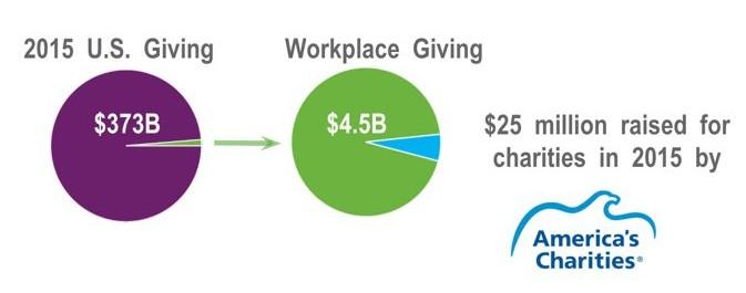 Nonprofit Revenue Diversification Fundraising