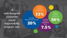 Benefits of a Corporate Social Responsibility (CSR) Program