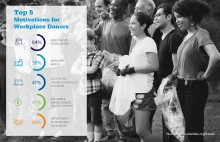 America's Charities Employee Research