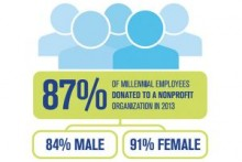 Volunteer Opportunities Help Employers Attract Talent, Report Says